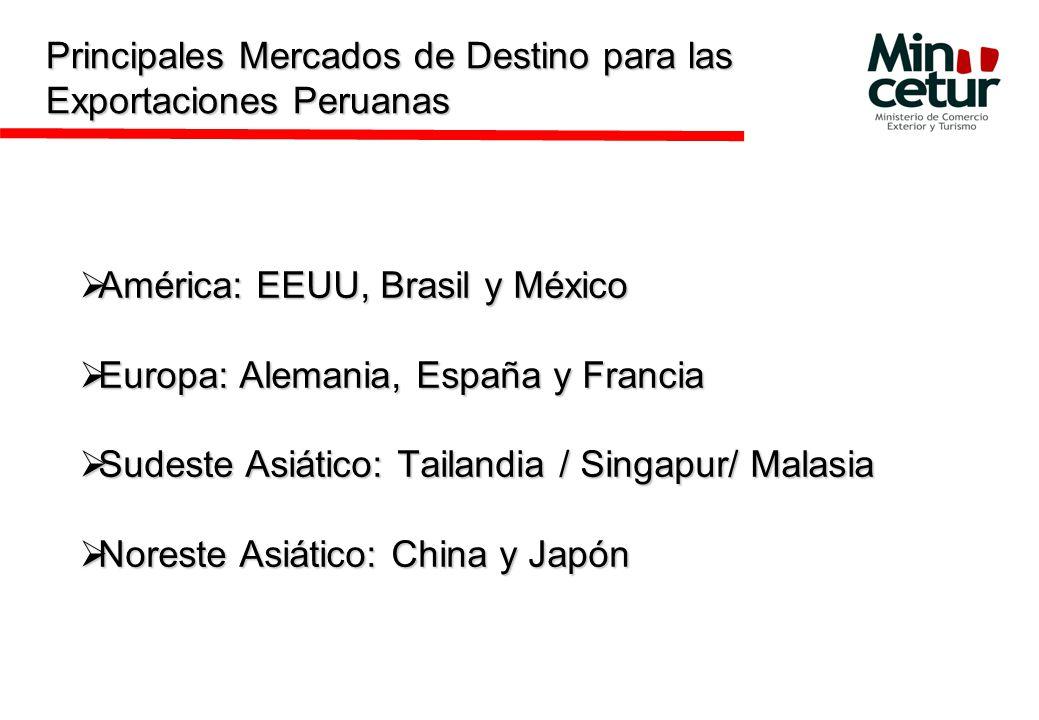 Principales Mercados de Destino para las Exportaciones Peruanas