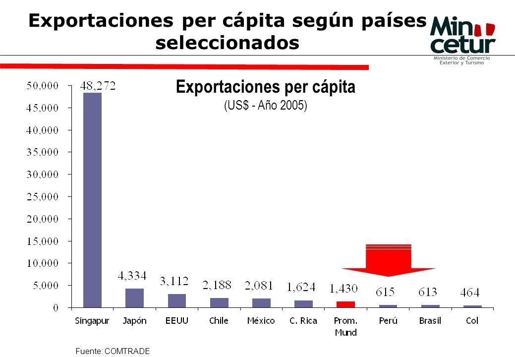 Exportaciones per cápita según países seleccionados