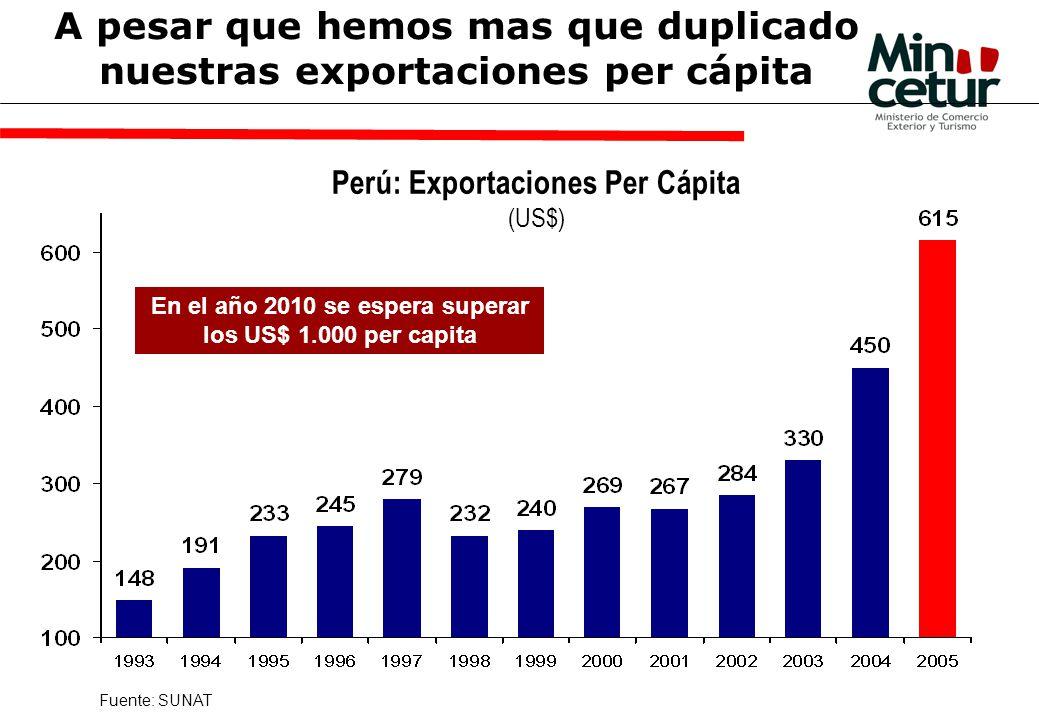A pesar que hemos mas que duplicado nuestras exportaciones per cápita