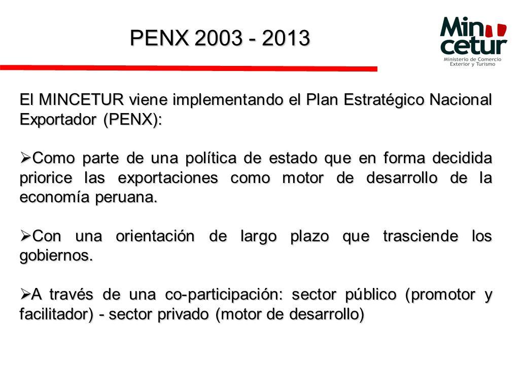 PENX 2003 - 2013 El MINCETUR viene implementando el Plan Estratégico Nacional Exportador (PENX):
