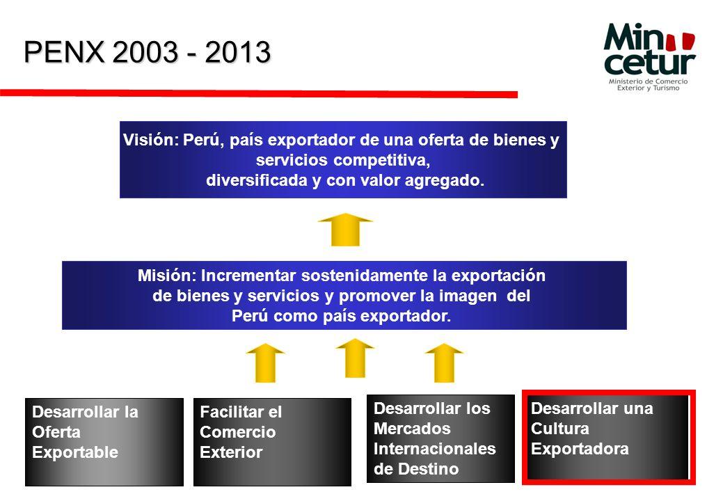 PENX 2003 - 2013 Visión: Perú, país exportador de una oferta de bienes y. servicios competitiva, diversificada y con valor agregado.