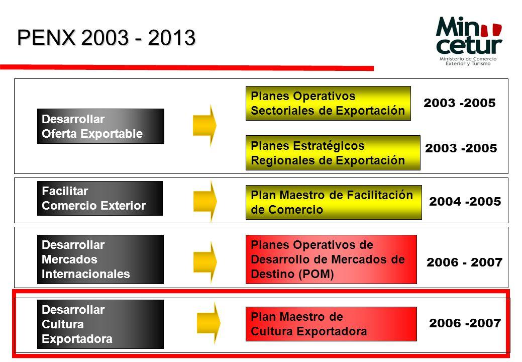 PENX 2003 - 2013 Planes Operativos Sectoriales de Exportación
