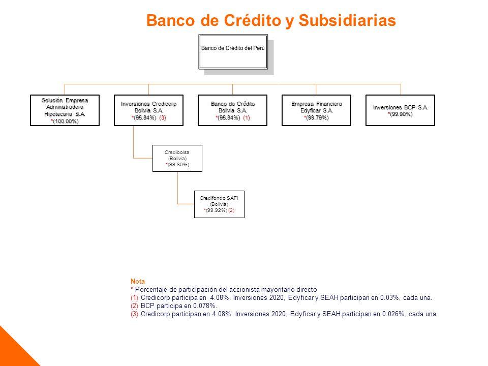 Banco de Crédito y Subsidiarias