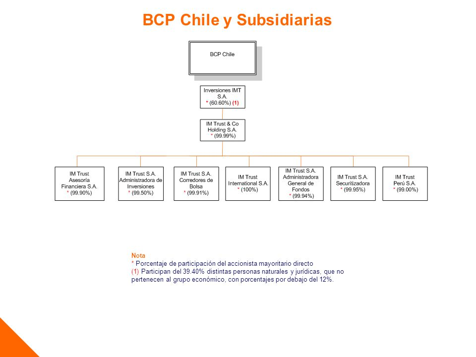 BCP Chile y Subsidiarias