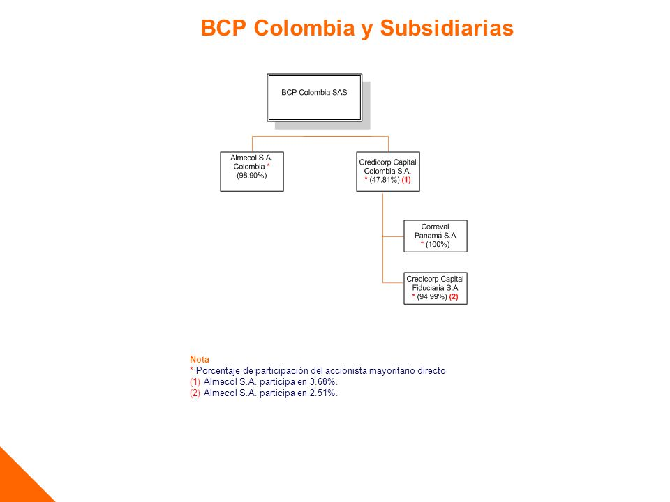 BCP Colombia y Subsidiarias