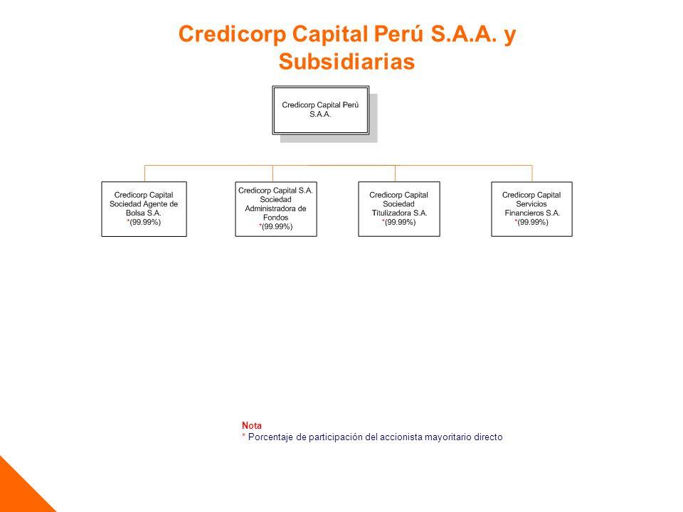 Credicorp Capital Perú S.A.A. y Subsidiarias
