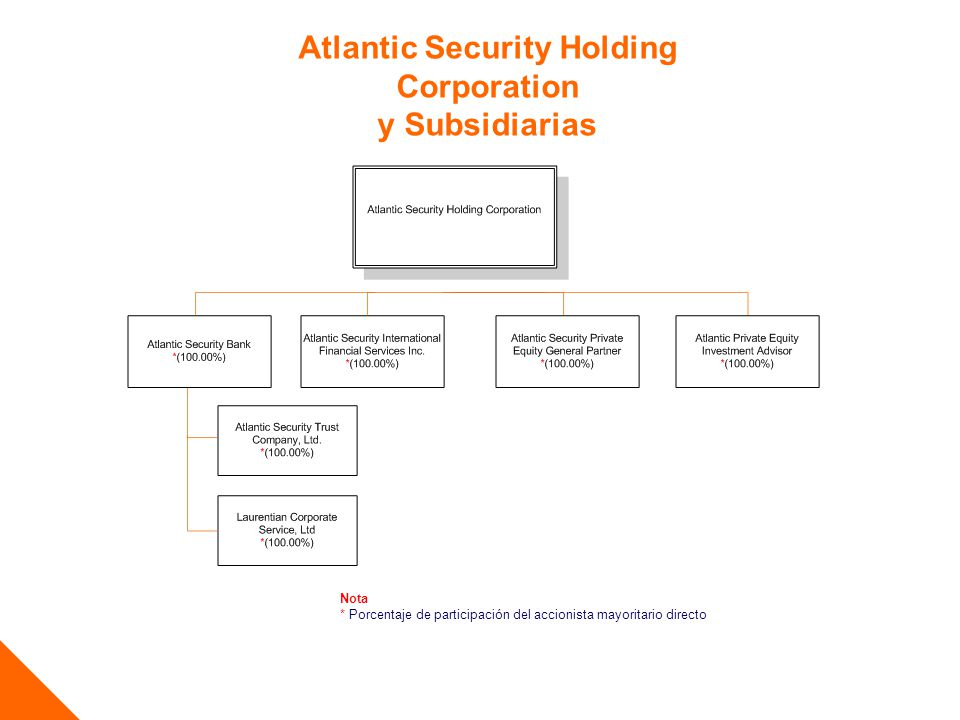 Atlantic Security Holding Corporation