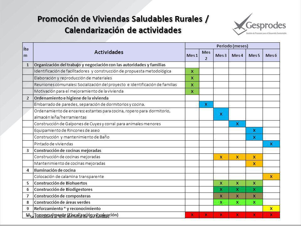 Promoción de Viviendas Saludables Rurales /