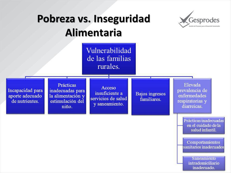 Pobreza vs. Inseguridad Alimentaria