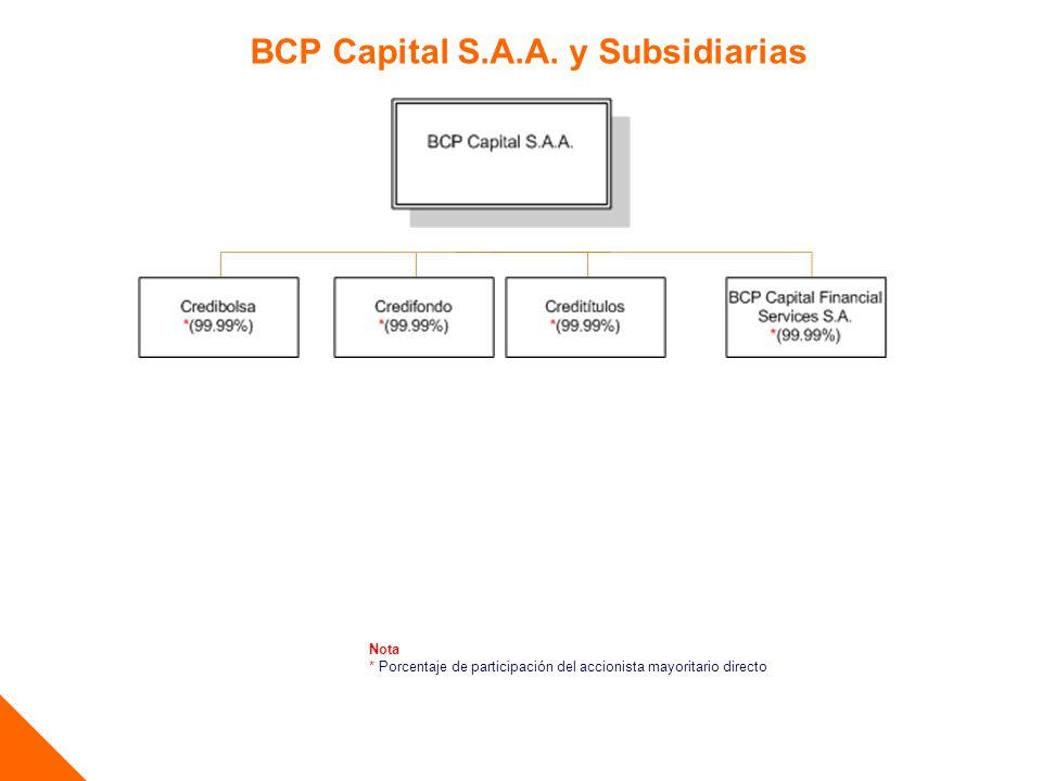 BCP Capital S.A.A. y Subsidiarias