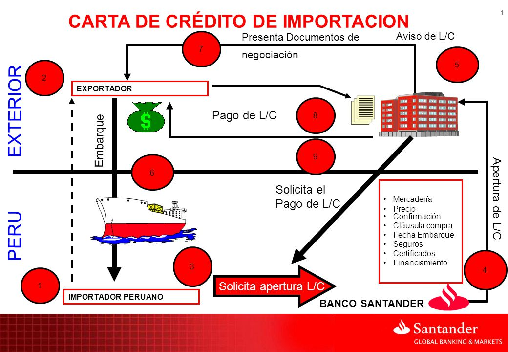 BENEFICIOS Brinda acceso a proveedores Extranjeros.
