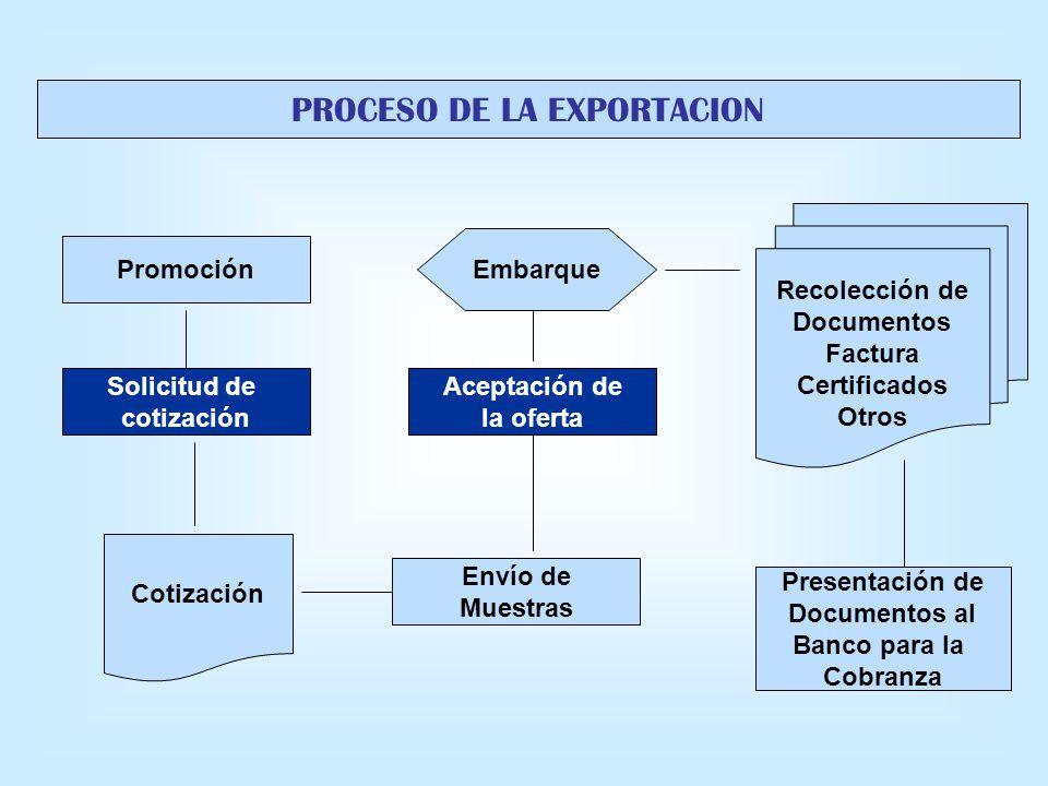 PROCESO DE LA EXPORTACION