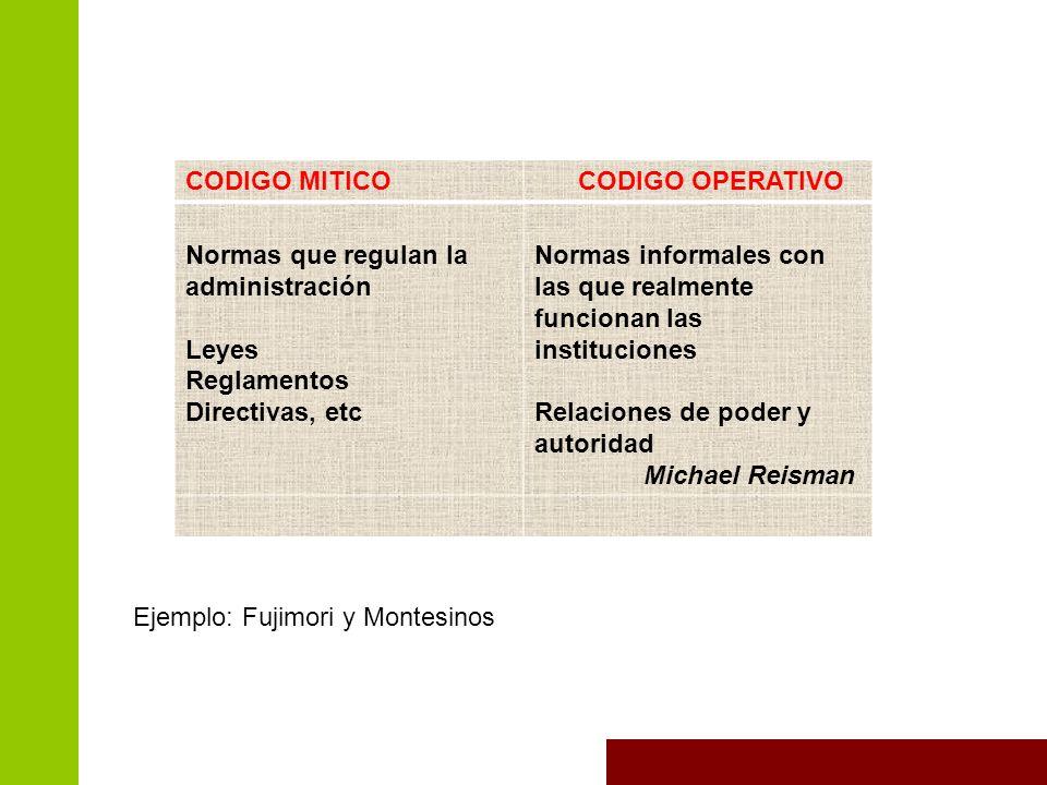 CODIGO MITICO CODIGO OPERATIVO. Normas que regulan la administración. Leyes. Reglamentos. Directivas, etc.