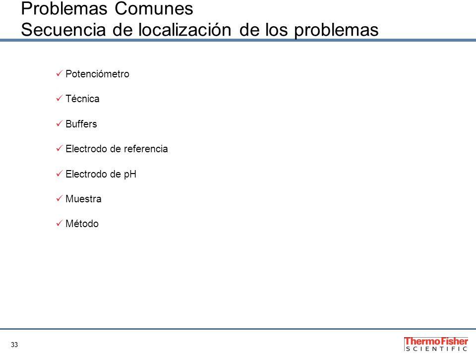 Problemas Comunes Secuencia de localización de los problemas