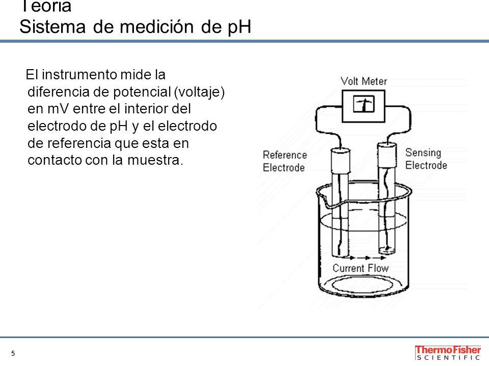 Teoria Sistema de medición de pH