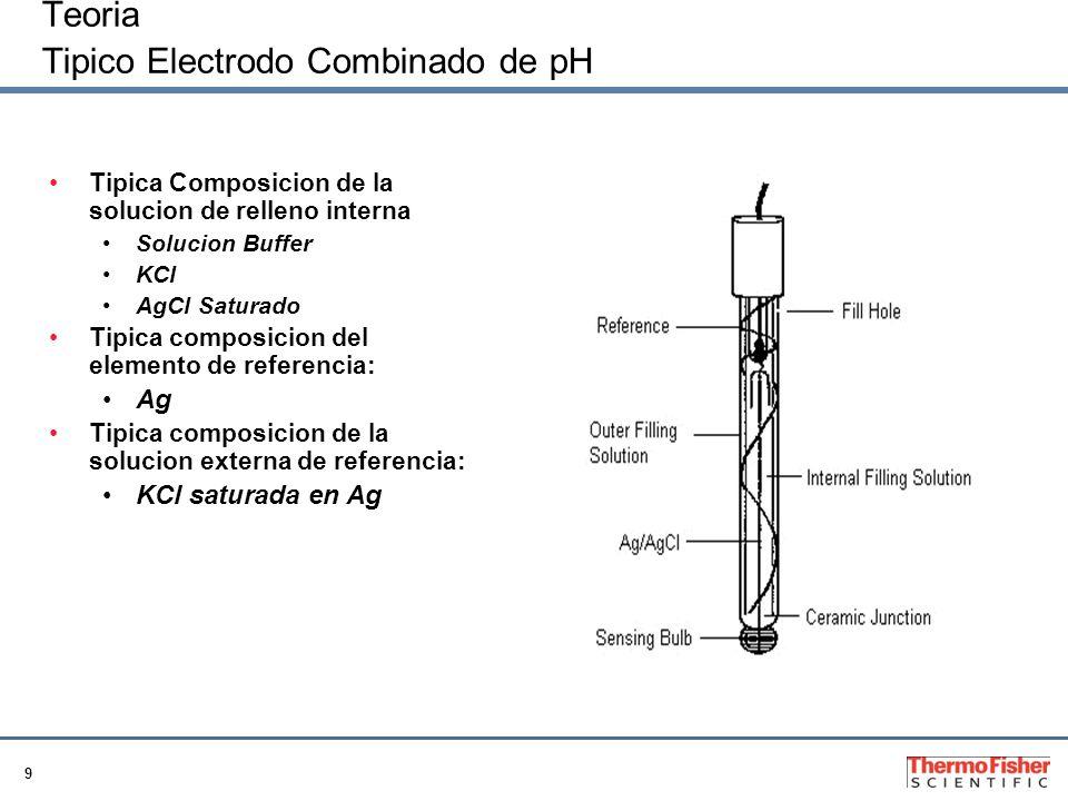 Teoria Tipico Electrodo Combinado de pH