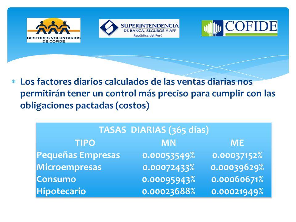 Los factores diarios calculados de las ventas diarias nos permitirán tener un control más preciso para cumplir con las obligaciones pactadas (costos)