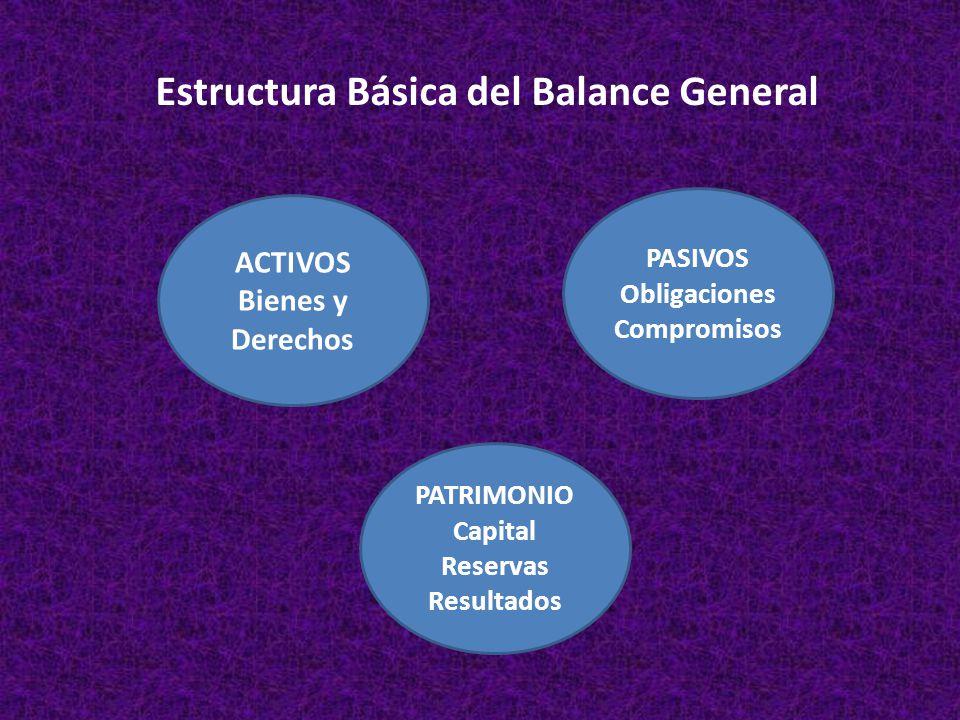 Estructura Básica del Balance General