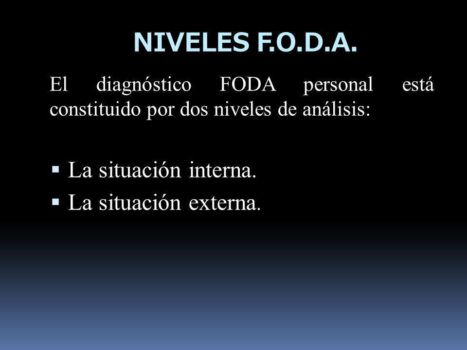 NIVELES F.O.D.A. La situación interna. La situación externa.