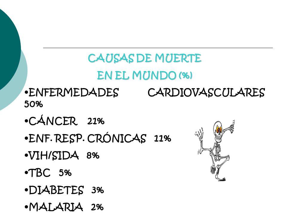 CAUSAS DE MUERTE EN EL MUNDO (%) ENFERMEDADES CARDIOVASCULARES 50% CÁNCER 21% ENF. RESP. CRÓNICAS 11%