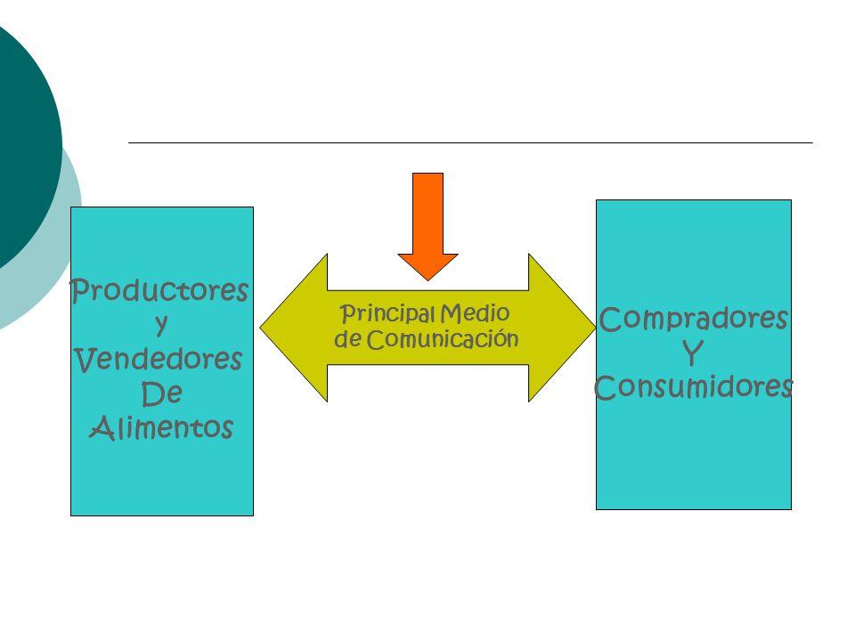 Compradores Y Consumidores Productores y Vendedores De Alimentos