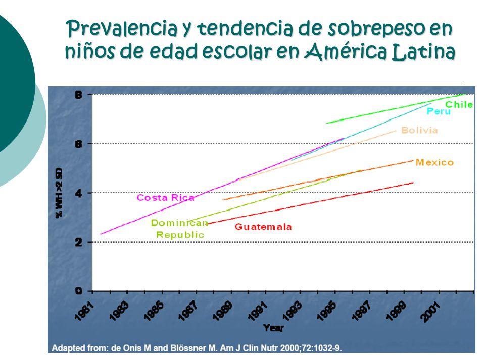 Prevalencia y tendencia de sobrepeso en niños de edad escolar en América Latina
