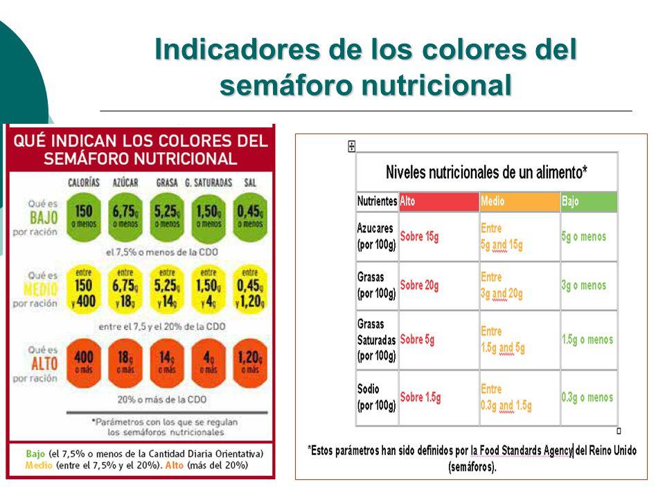 Indicadores de los colores del semáforo nutricional