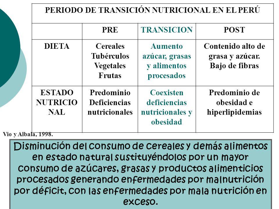 PERIODO DE TRANSICIÓN NUTRICIONAL EN EL PERÚ