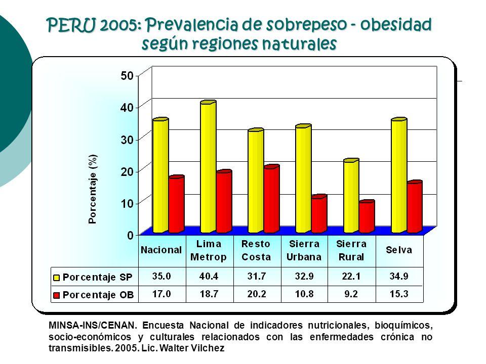 PERU 2005: Prevalencia de sobrepeso - obesidad según regiones naturales