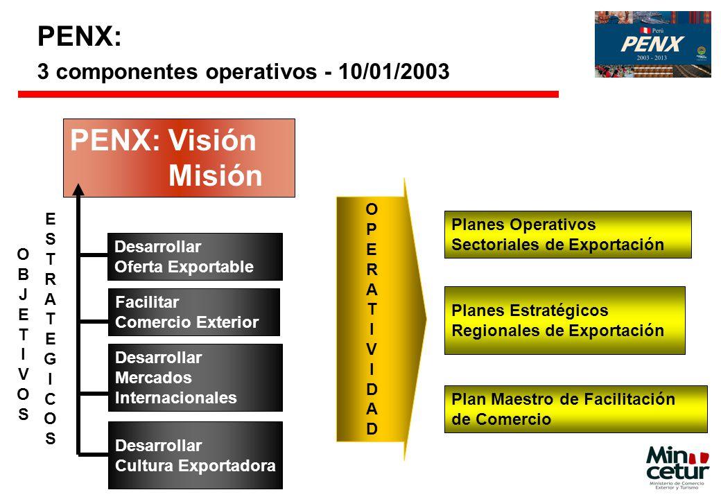 PENX: 3 componentes operativos - 10/01/2003