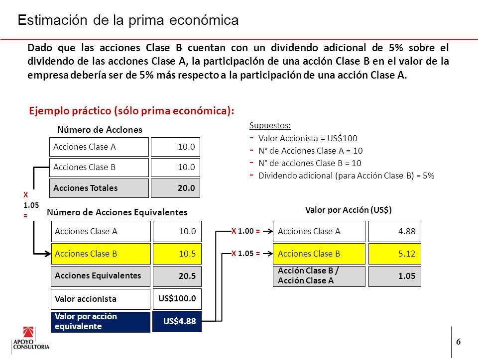 Estimación de la prima económica