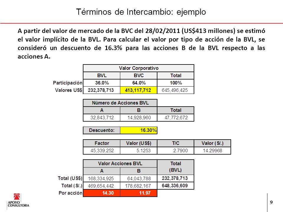 Términos de Intercambio: ejemplo