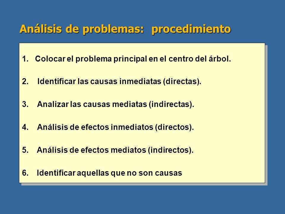 Análisis de problemas: procedimiento
