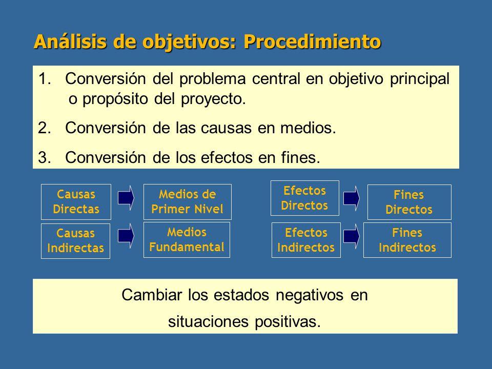 Análisis de objetivos: Procedimiento
