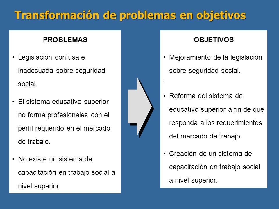 Transformación de problemas en objetivos