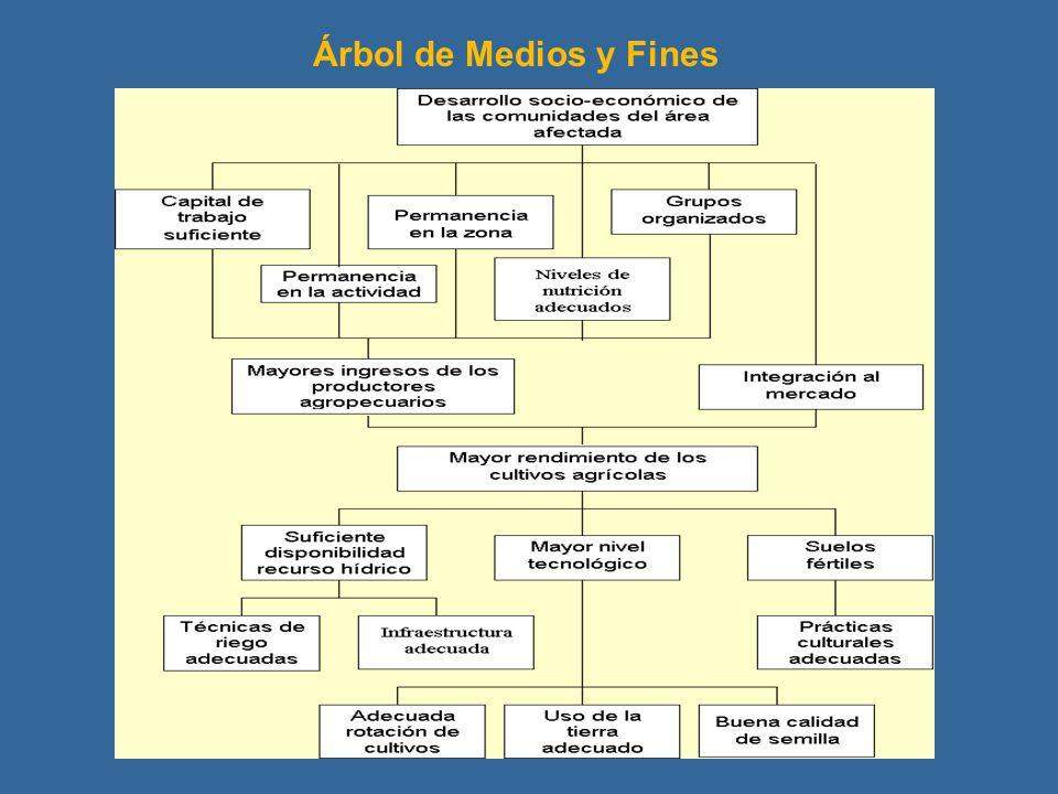 Árbol de Medios y Fines