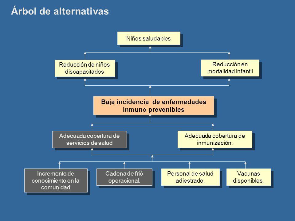 Baja incidencia de enfermedades inmuno prevenibles