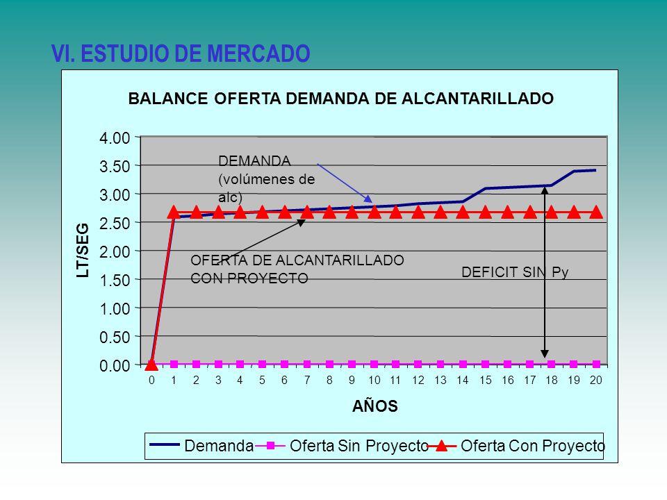 VI. ESTUDIO DE MERCADO BALANCE OFERTA DEMANDA DE ALCANTARILLADO 0.00