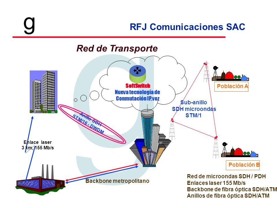 Red de Transporte SoftSwitch Población A Nueva tecnología de