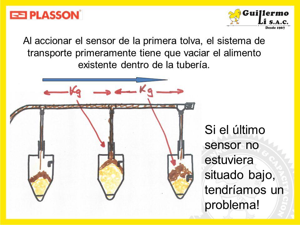 Si el último sensor no estuviera situado bajo, tendríamos un problema!