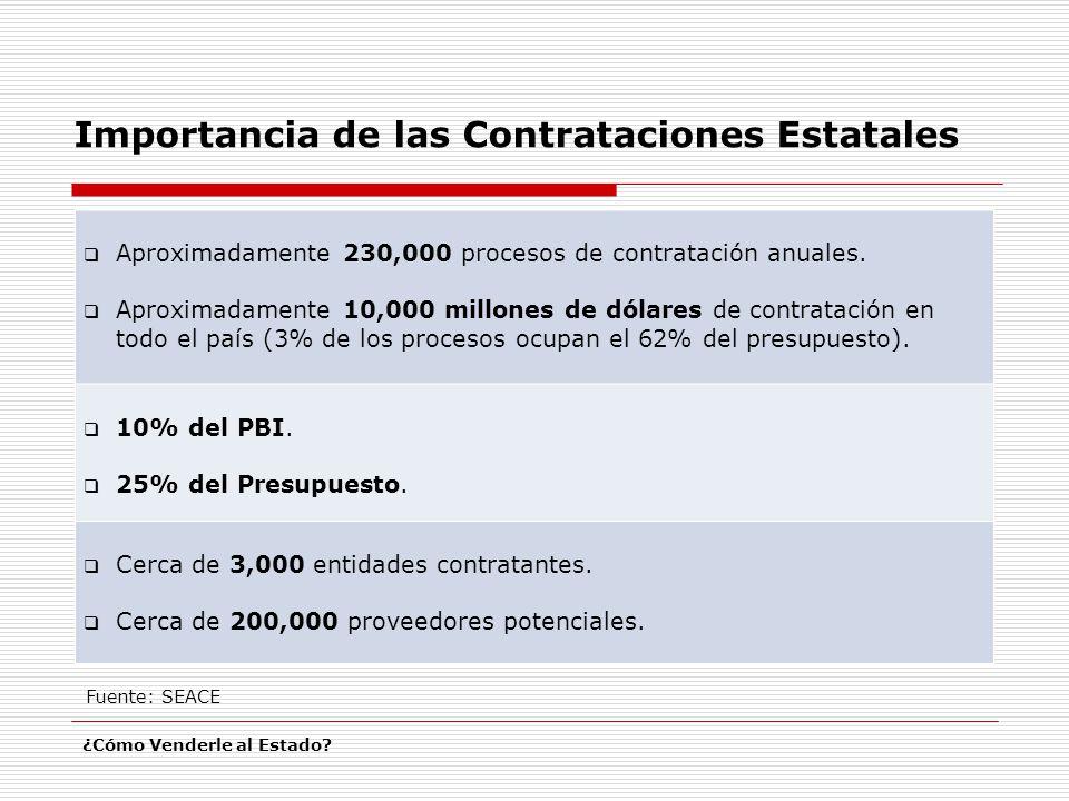 Importancia de las Contrataciones Estatales