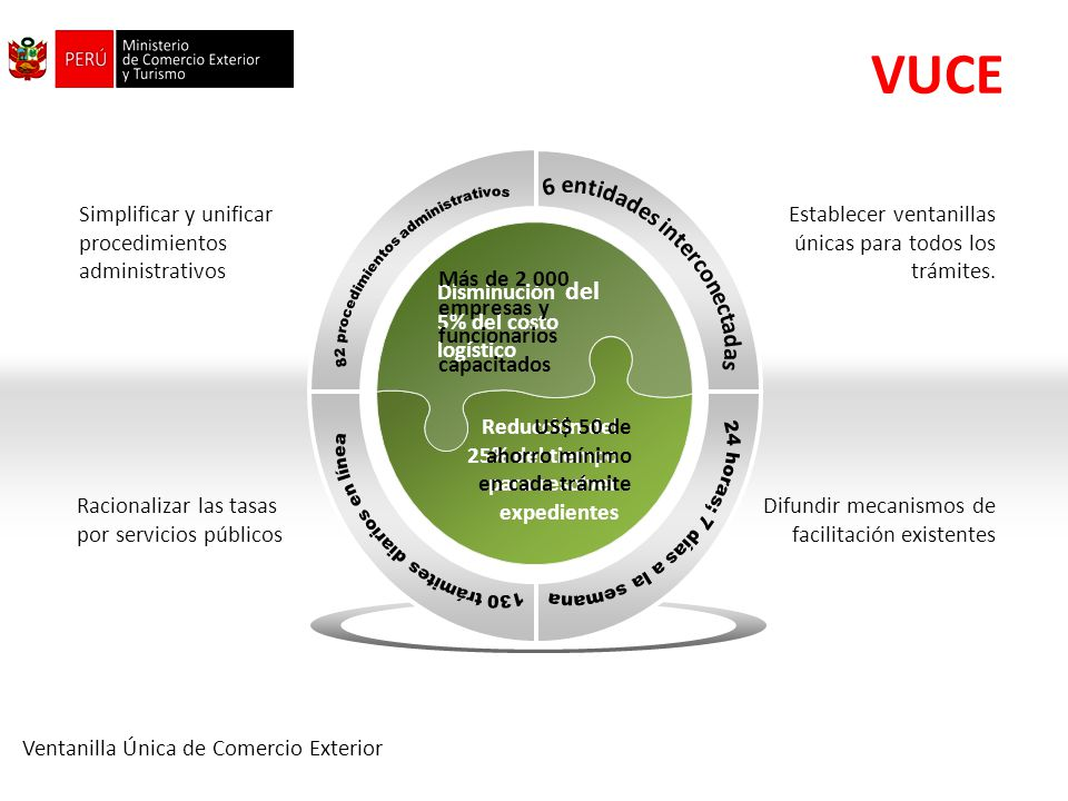 VUCE Simplificar y unificar procedimientos administrativos