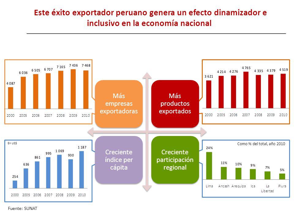Este éxito exportador peruano genera un efecto dinamizador e inclusivo en la economía nacional