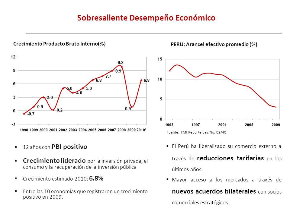Sobresaliente Desempeño Económico