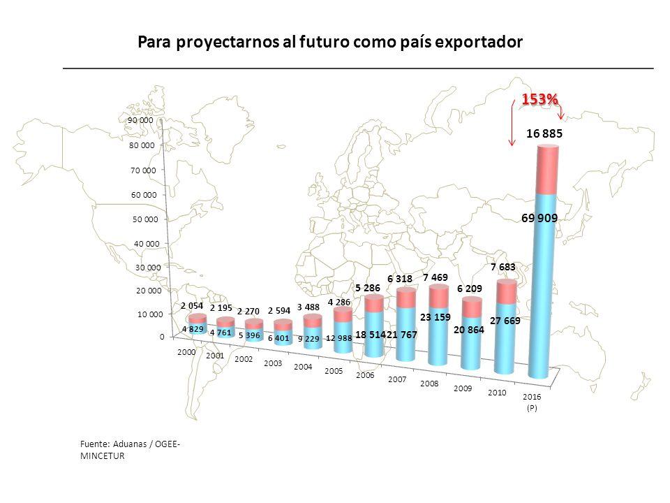 Para proyectarnos al futuro como país exportador