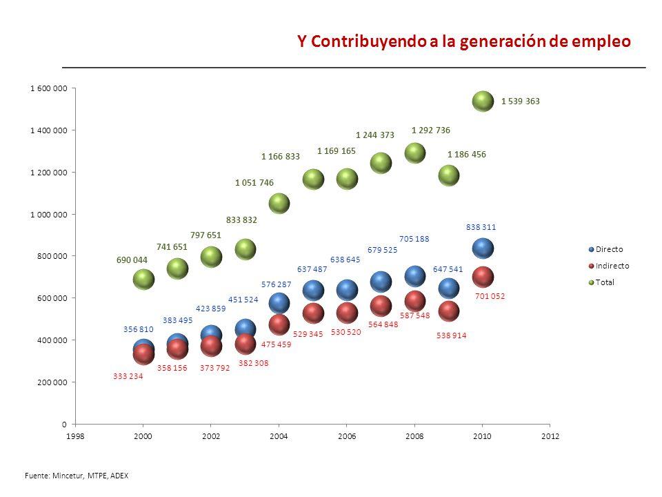 Y Contribuyendo a la generación de empleo