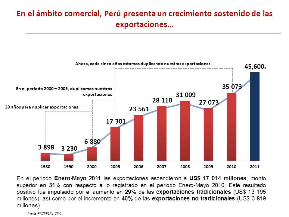 En el ámbito comercial, Perú presenta un crecimiento sostenido de las exportaciones…
