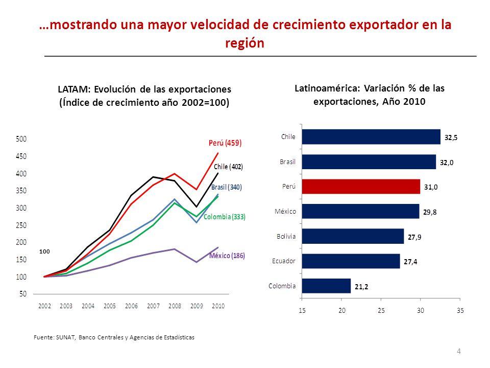 …mostrando una mayor velocidad de crecimiento exportador en la región
