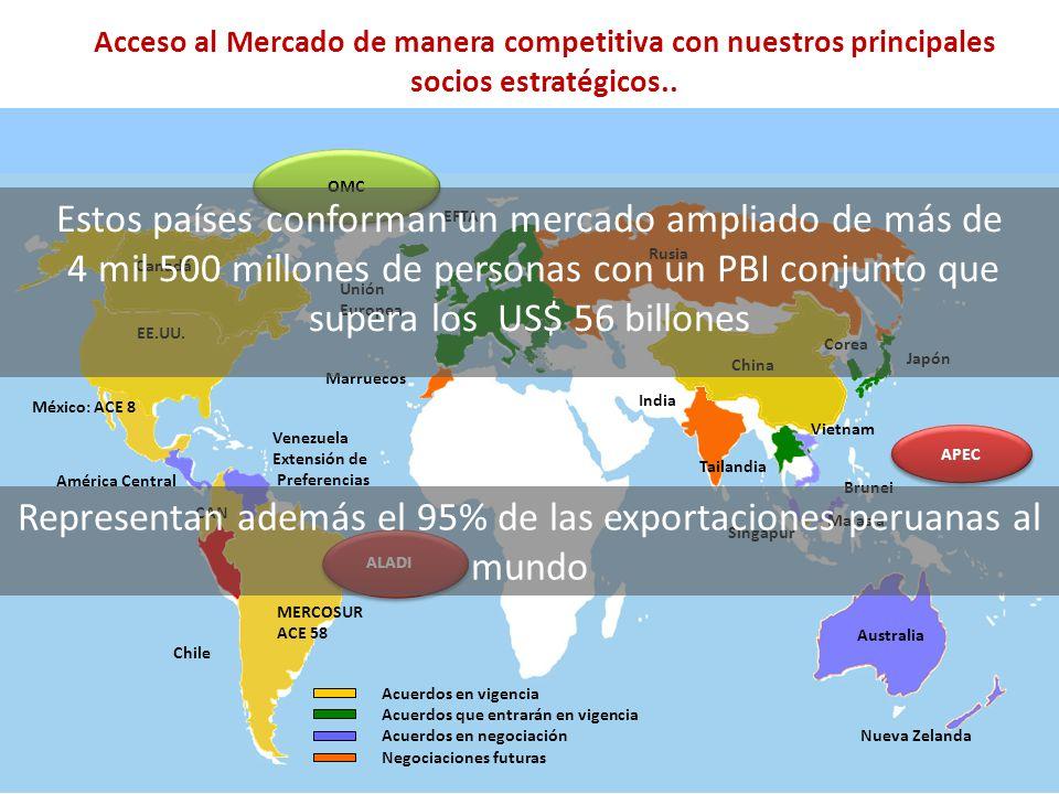 Representan además el 95% de las exportaciones peruanas al mundo