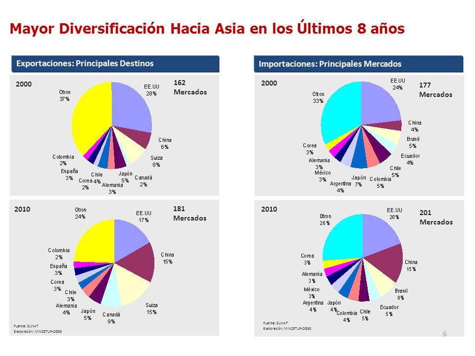Mayor Diversificación Hacia Asia en los Últimos 8 años